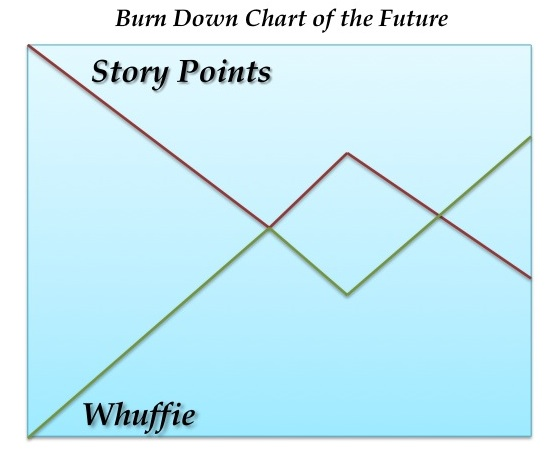 Whuffie Burn Up Story Point Burn Down Chart