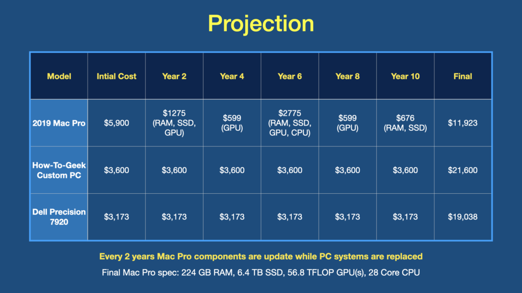 Mac Pro Cost Projection over 10 years